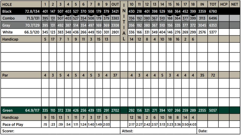 Pebble Lake Scorecard